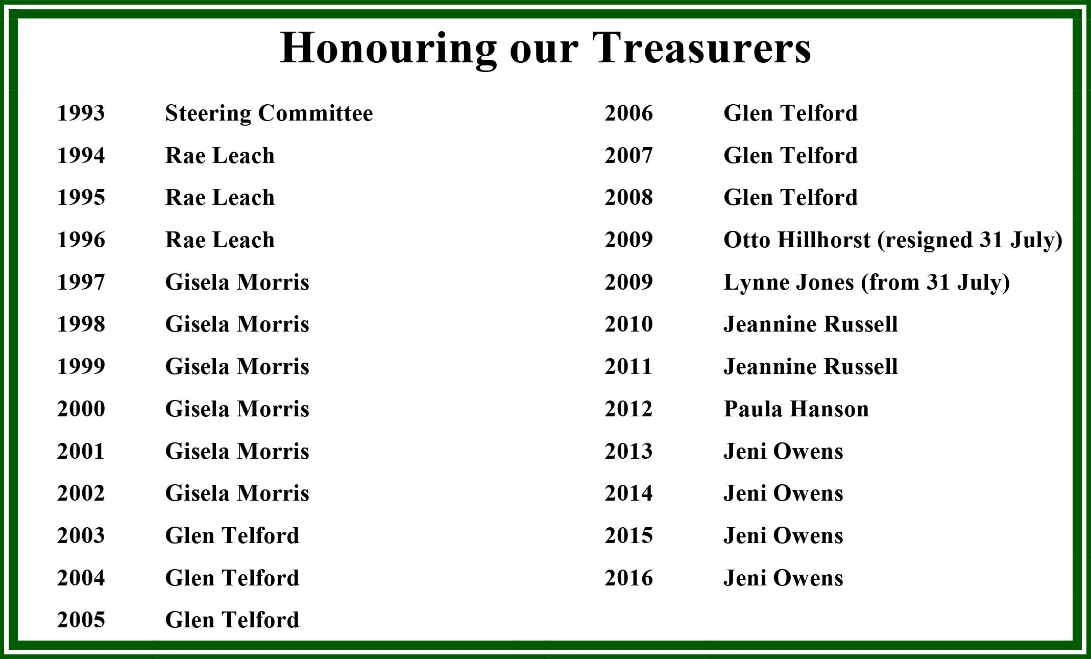 Honouring our Past Treasurers WCC